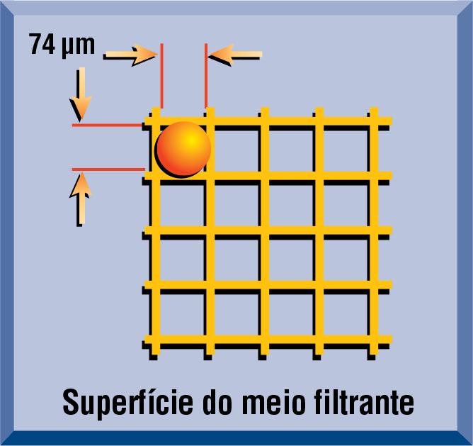 Meio filtrante de superfície - FIltro Hidráulico industrial